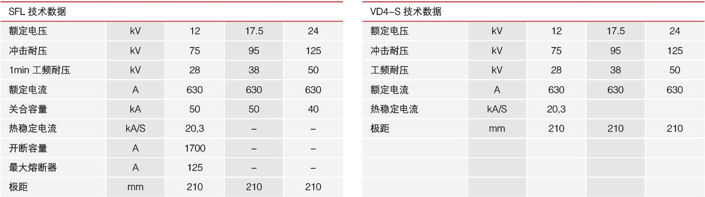 HXGN15-12六氟化硫环网柜的技术数据